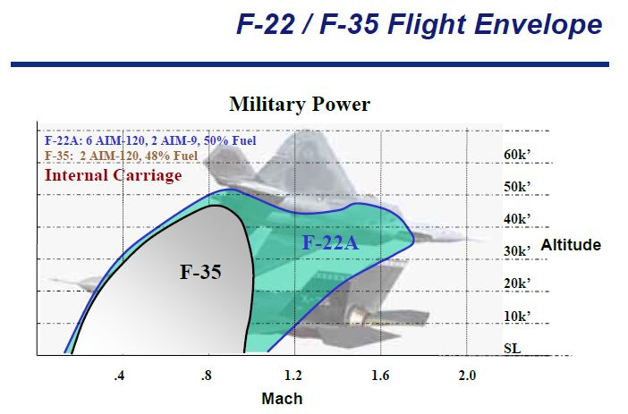 F35f22flightenvelope